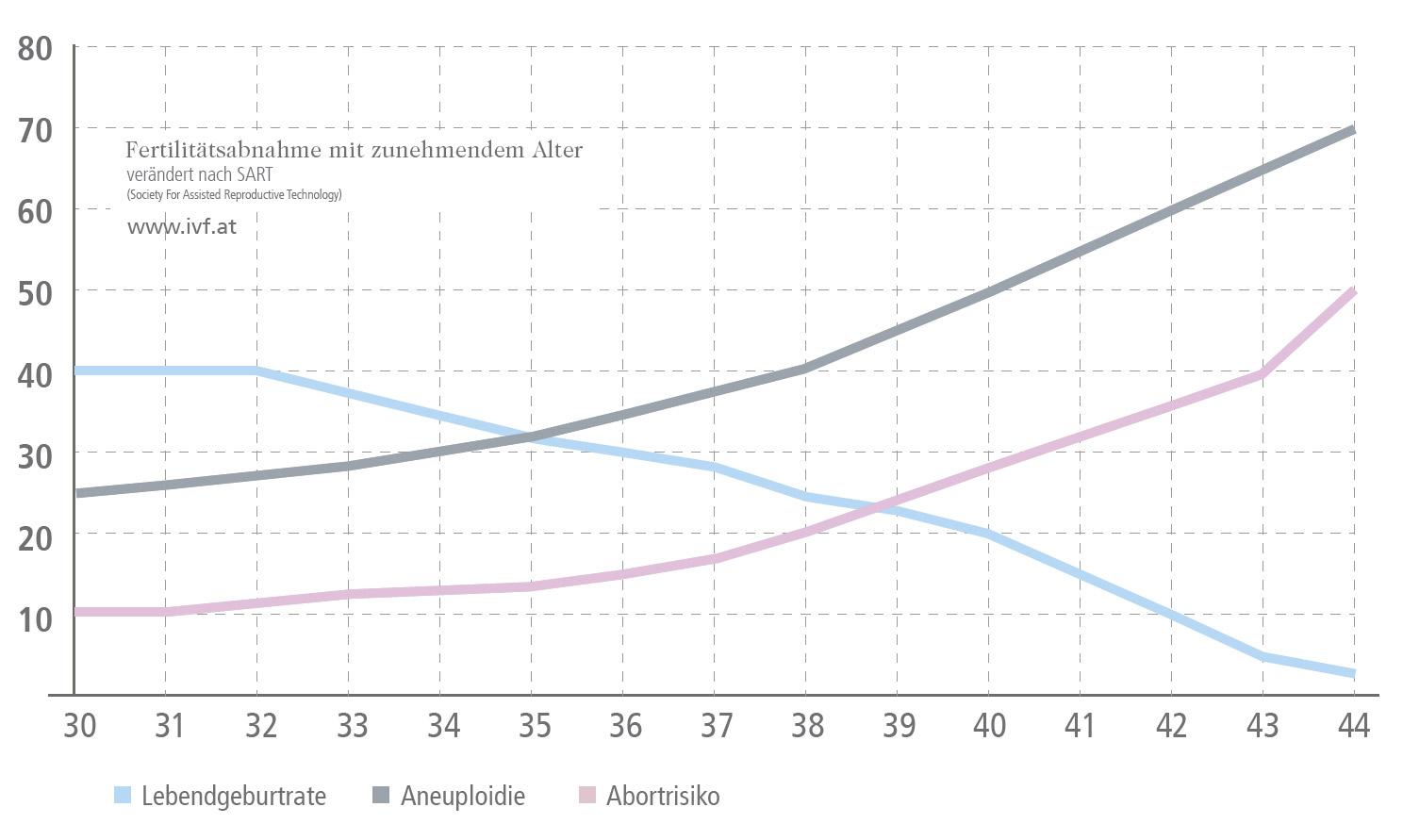 Diagramm Abnahme Fertilität Alter